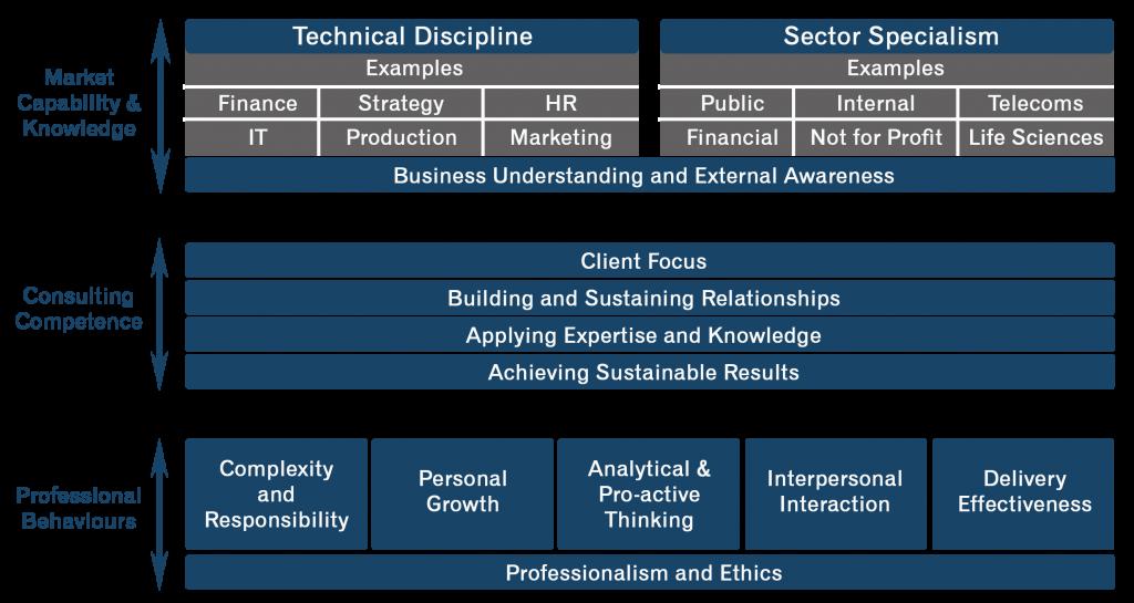 competence-framework